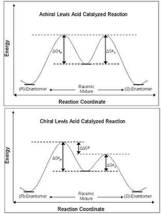 Chiral Lewis acid - Figure 2. Top: Gibbs Free Energy diagram depicting single-step reaction where an achiral lewis acid is catalyzing the formation of a racemic mixture of products from racemic starting materials. Bottom: Gibbs free energy diagram depicting the same reaction when a chiral Lewis acid is used as the catalyst