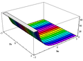 Cis function coloring plot 3D.png