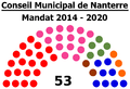 Conseil Municipal de Nanterre (2014-2020).png