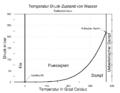 Dampfdruckkurve Linear.png