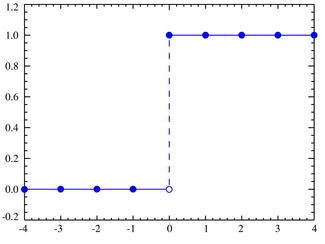 Plot of the degenerate distribution CDF for k0=0