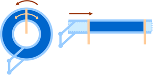 Faraday paradox - Figure 3: Mapping of the Faraday disc into a sliding conducting rectangle example. The disc is viewed as an annulus; it is cut along a radius and bent open to become a rectangle.