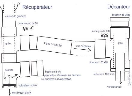Récupération De L'Eau De Pluie — Wikipédia