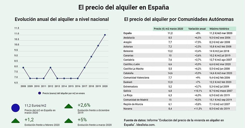 El precio del alquiler en España (marzo 2020)