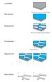 Electroforming process es.png
