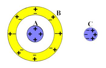 cariche elettrostatiche
