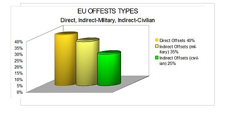 Eu-offsets-types.JPG