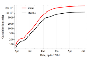 West African Ebola virus epidemic timeline of reported cases and deaths - Image: Evolution of the 2014 Ebola outbreak in semi Log plot