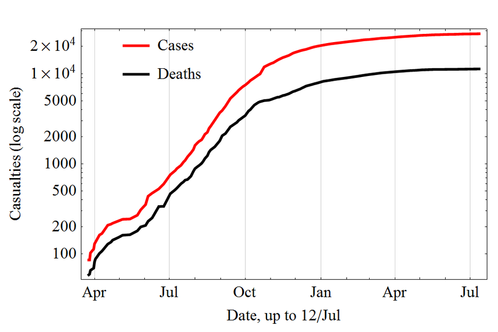Evolution of the 2014 Ebola outbreak in semiLog plot.