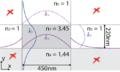 Explanation of the standing waves in Marcatili method (silicon-on-insulator waveguide).png