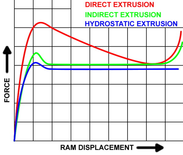 Plot of forces required by various extrusion processes. Extrusion force plot.png