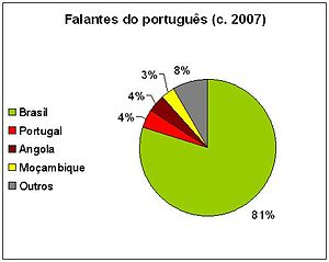 Brazilian Portuguese - Percentage of worldwide Portuguese speakers per country.