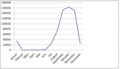 Graph zum durchschnittlichen Anzahl der KEF.png
