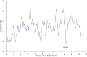 Middle Bronze Age Cold Epoch - Central Greenland reconstructed temperature.