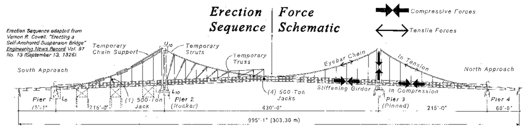 A portion of the Erection Sequence and Force Diagram for the bridges, produced by the Historic American Engineering Record in the 1990s. The full diagram includes the following text: Haer PBG erection force Diagram part.png