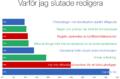 Infografik - Varför jag slutade redigera, svenska Wikipedia.png