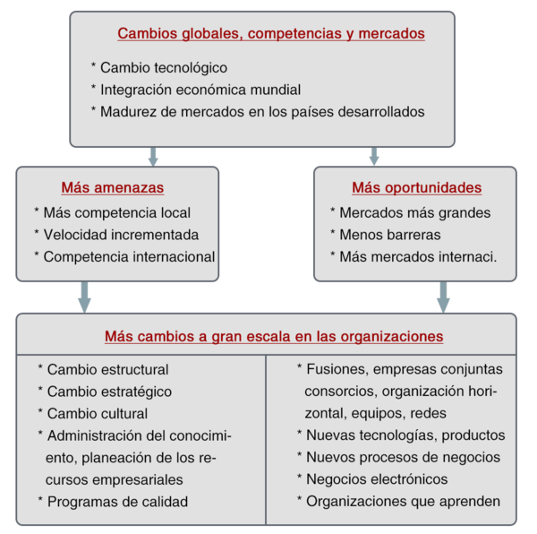 Administraci n de empresas dise o organizacional for Importancia de la oficina dentro de la empresa wikipedia