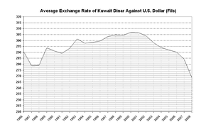 average exchange rate of kuwait dinar against u s dollar fils 4