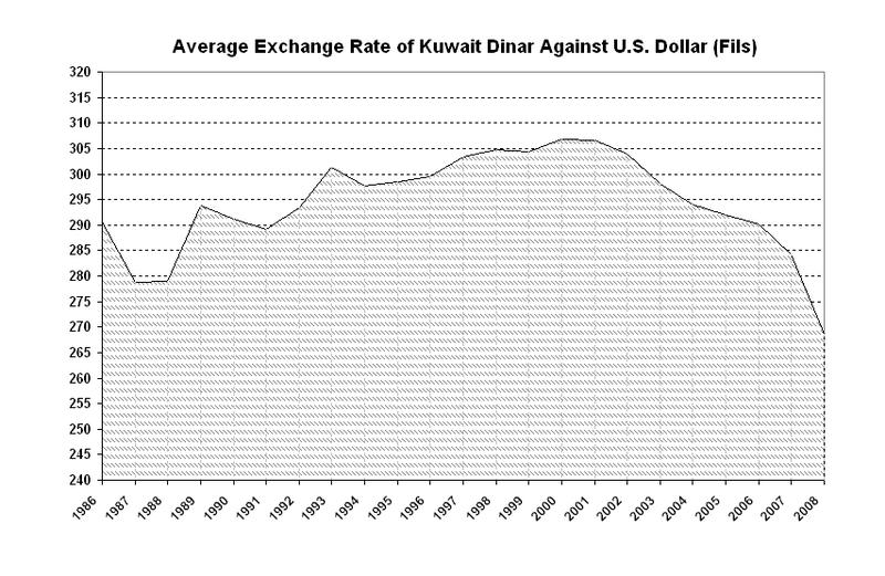 Average Exchange Rate Of Kuwaiti Dinar Against Us Dollar Fils