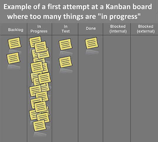 Example of a first attempt at a Kanban board where too much work is in progress