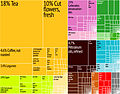 Kenya Export Treemap.jpg