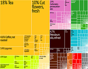 Kenya Export Treemap