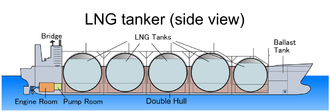 Q-Max - LNG tanker, side view