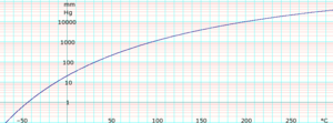 Trichloroethylene (data page) - Image: Log Trichloroethylene Vapor Pressure
