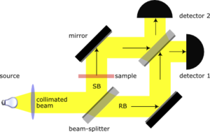 Mach–Zehnder interferometer - Figure 3. Effect of a sample on the phase of the output beams in a Mach–Zehnder interferometer.