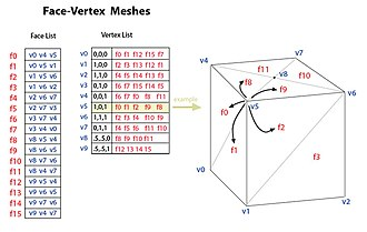 Polygon mesh - Figure 3. Face-vertex meshes