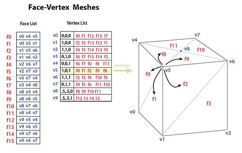 Figure 3. Face-vertex meshes