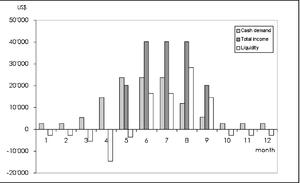 Figure 14: Monthly liquidity of an organic veg...