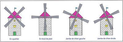 Langage des ailes des moulins