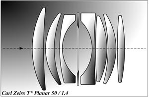 Zeiss Planar - Image: Planar 50 1.4