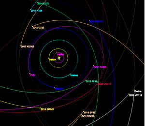 2014 FE72 - 2014 FE72 is seen at the top here in green, moving away from the sun.