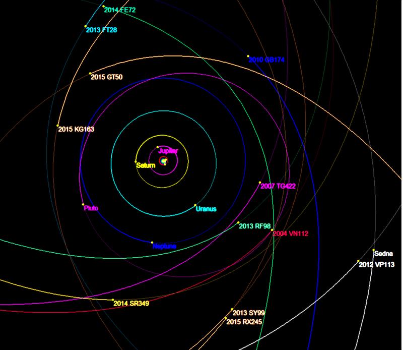Órbitas de objetos trans-netunianos extremos e o Planeta Nove