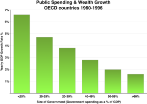 Crowding out (economics) - Public spending vs. GDP growth
