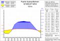 Puerto Suárez Klimadiagramm.png