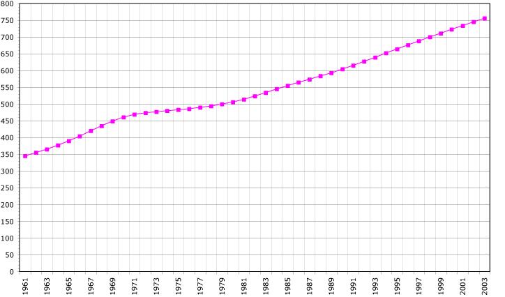 Réunion demography