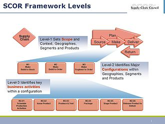 Supply chain operations reference - SCOR Process Framework