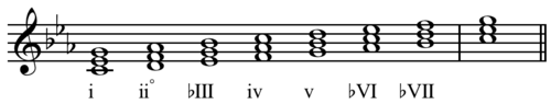 Scale degree Roman numerals minor