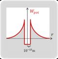 Schrödinger-Gl 14 Potentialtopf eines Atomkerns.png