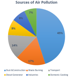 Air Pollution In India Wikipedia