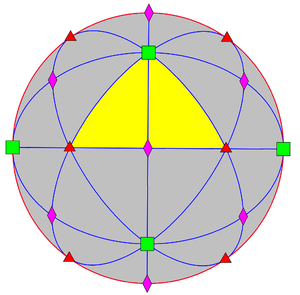 Hyperoctahedral group - Octahedral symmetry in three dimensions, order 24