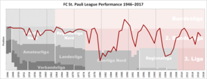 FC St. Pauli - Historical chart of St Pauli league performance after WWII