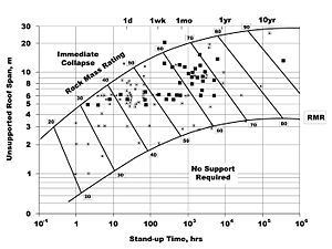 Rock mass rating - Output Chart for determining Stand Up Time for Tunnels as a function of RMR