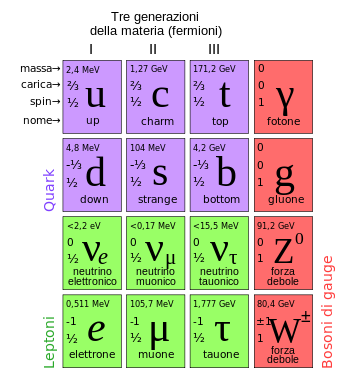 Standard Model of Elementary Particles it.svg
