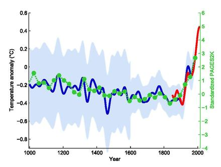 The original northern hemisphere hockey stick graph of Mann, Bradley & Hughes 1999, smoothed curve shown in blue with its uncertainty range in light blue, overlaid with green dots showing the 30-year global average of the PAGES 2k Consortium 2013 reconstruction. The red curve shows measured global mean temperature, according to HadCRUT4 data from 1850 to 2013. T comp 61-90.pdf