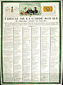Tableau de la Garde Royale du Périgord Quercy et Agenais.jpg