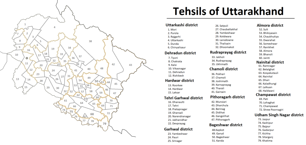List of tehsils of Uttarakhand - Wikipedia
